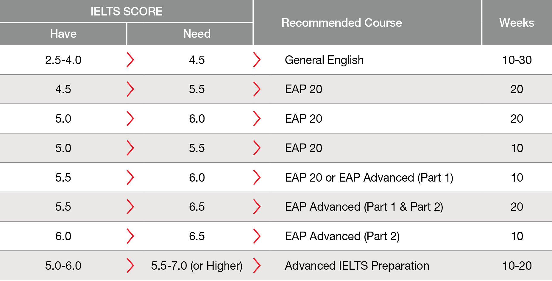 Recommeded ELC Course Table