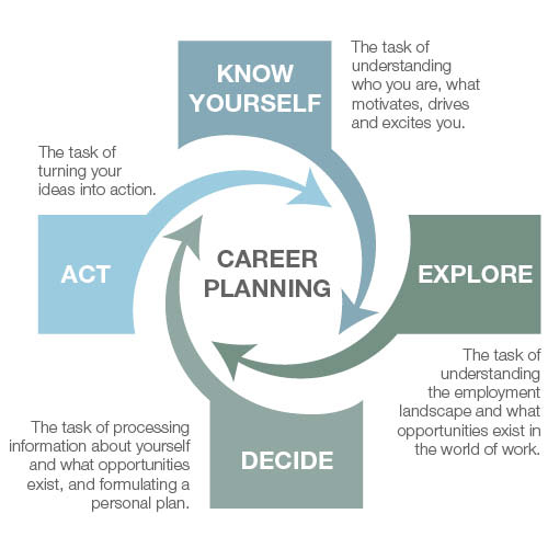 work and career Others choose a career according to whether they will enjoy the work which do you think is the best way to choose a career a career choice in view of social status and financial security it offers is considered to be the deciding factor for some individuals to decide their career path.