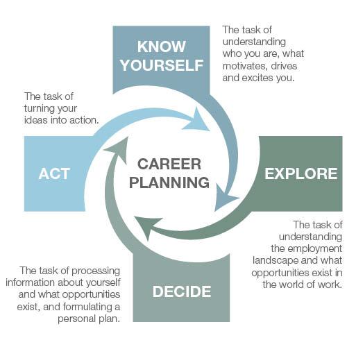 Career Services - TAFE SA
